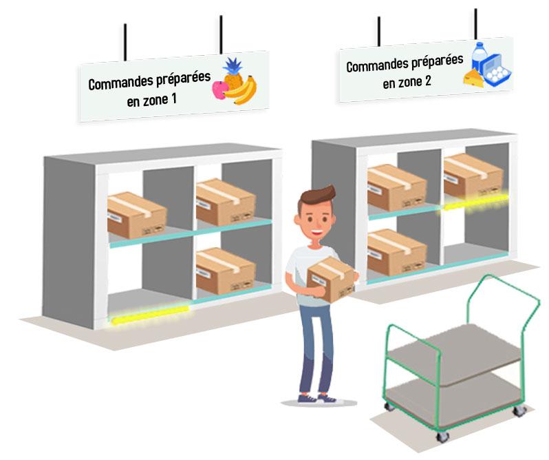 copacking assisté par LED pour optimiser le regroupement commandes